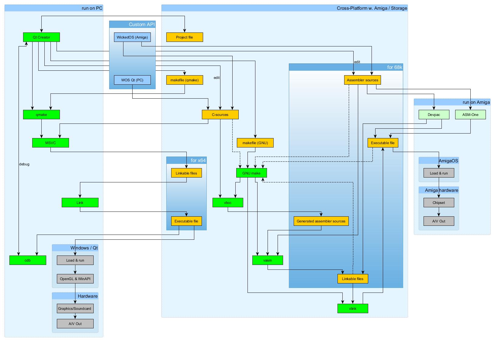 The Haujobb Amiga Framework